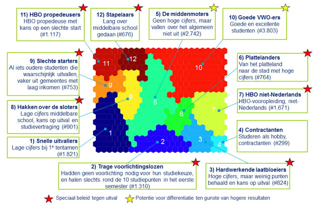 Onderwijsgrafiek - Visuele Segmentatie studentenpopulatie