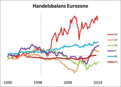 De handelsbalans van Duitsland en Nederland is jarenlang positief