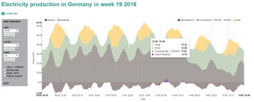 Bron: energie-charts.de