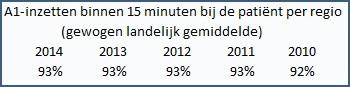 A1-inzetten 15 minuten 2010 tot 2014