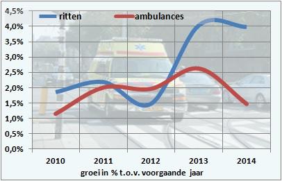 Ambulances groei t.o.v. ritten