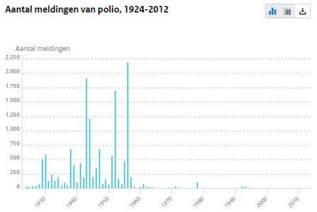aantal-meldingen-polio