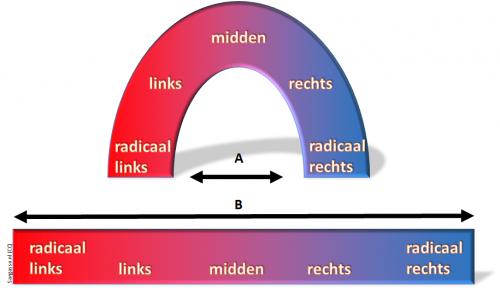 Links en rechts in het hoefijzermodel