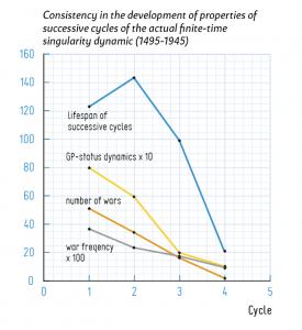 Dit figuur laat de ontwikkeling zien van een aantal eigenschappen van het Systeem gedurende de periode 1495-1945.