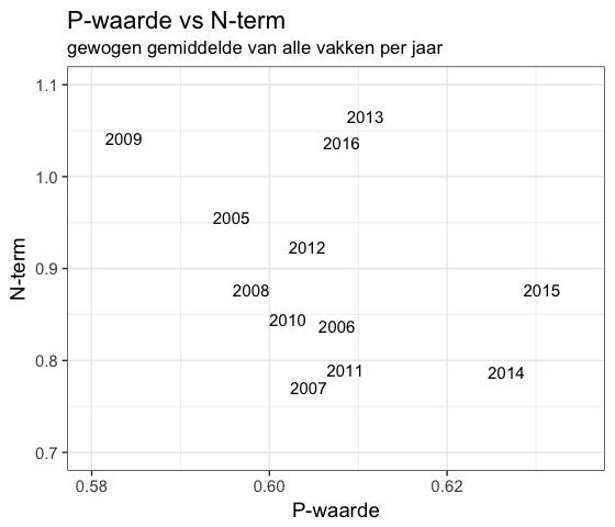 P-waarde versus N-term eindexamens 2005 - 2016