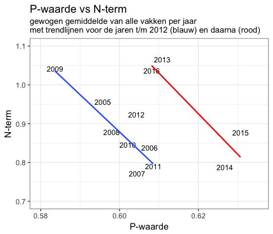 P-waarde versus N-term eindexamens 2005 - 2016; inclusief trendlijnen