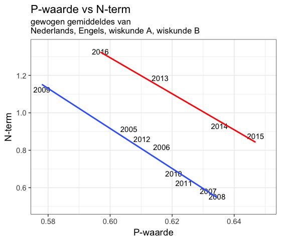 P-waarde versus N-term eindexamens 2005 - 2016: kernvakken met trendlijnen