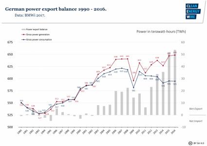 Duitsland stroombalans 1990-2016