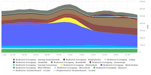 100% groene stroom volgens handelsplatform SMARD