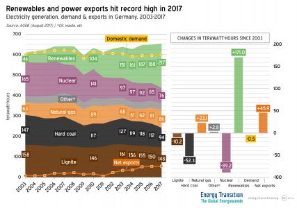 Duitsland productie van groene stroom en de export van elektriciteit bereiken recordhoogte in 2017