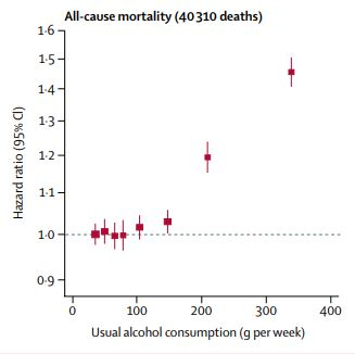© The Lancet Risk thresholds for alcohol consumption - combined analysis of individual-participant data for 599 912 current drinkers in 83 prospective studies
