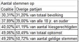 © Sargasso Aantal stemmen TK verkiezingen 2017