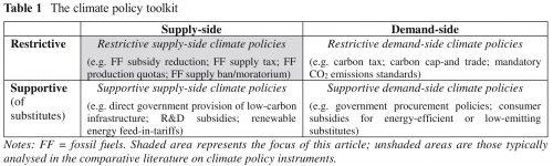 Tabel met 4 mogelijke soorten van klimaatbeleid.