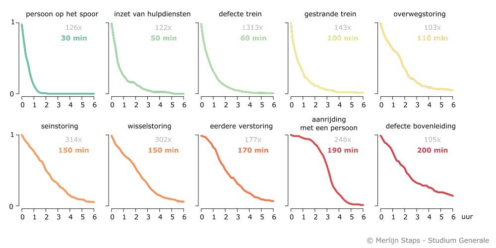 © Studium Generale Utrecht treinstoringen 5 Merlijn Staps sg