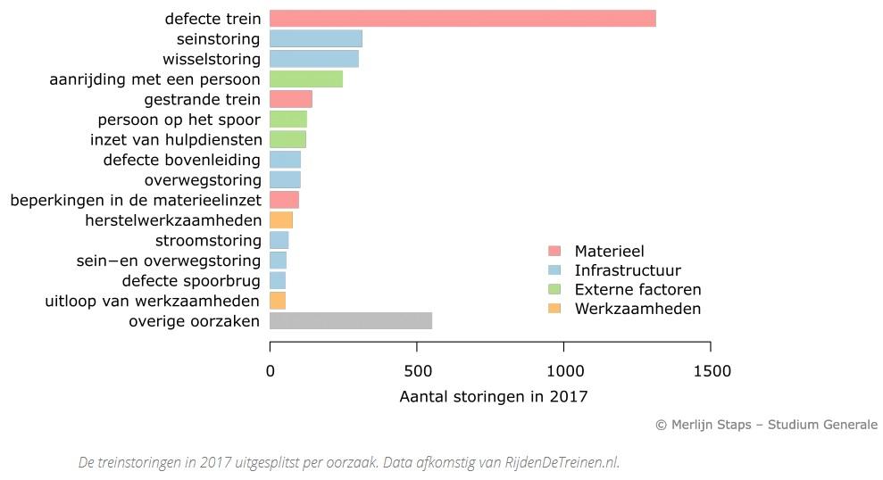 © Studium Generale Utrecht treinstoringen Merlijn Staps sg 0