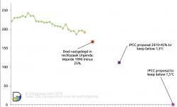 CO2 emissies Nederland