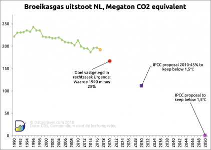 Grafiek met ontwikkeling van de CO2 emissies in Nederland en doelen uit klimaatzaak en IPCC rapport 1,5 graden.