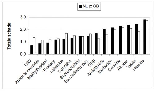 Rangschikking drugs door experts in Nederland en Groot-Brittanië