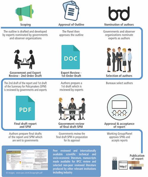 proces IPCC rapport