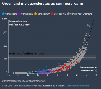 Greenland melt accelerates as summers warm