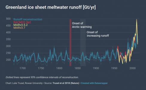 Greenland Runoff