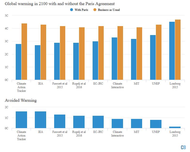 effect Parijs-akkoord op opwarming aarde