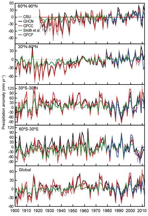 Ontwikkeling in de hoeveelheid neerslag boven land sinds 1900 voor verschillende breedtezones en mondiaal.