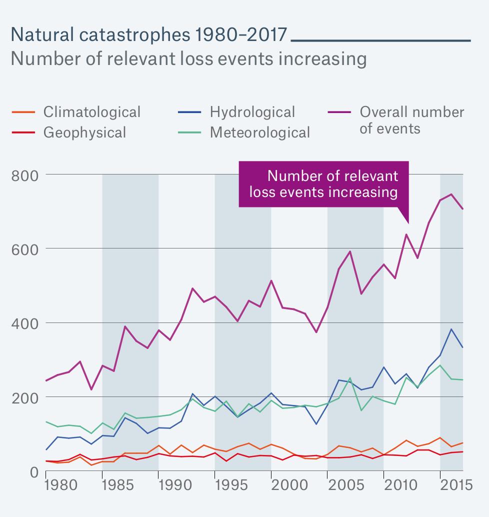 Ontwikkeling van het aantal natuurrampen volgens Munich Re