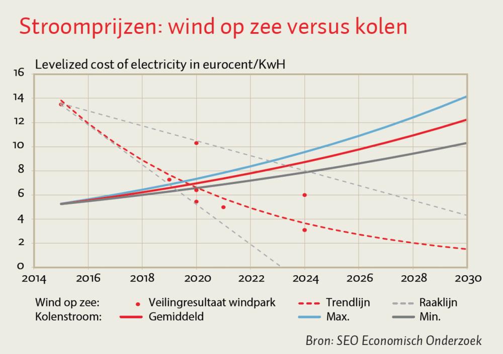 stroomprijzen: wind op zee versus kolen