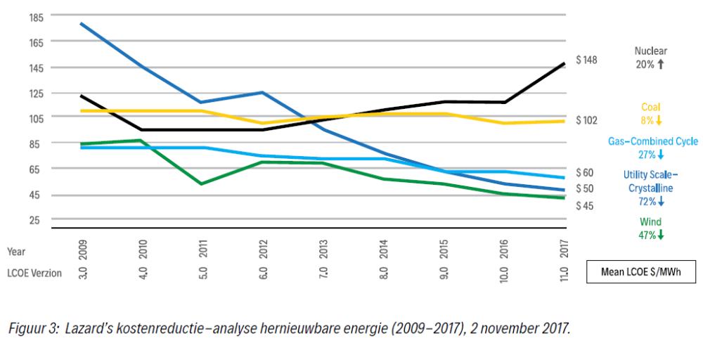 analyse kostenreductie energiebronnen