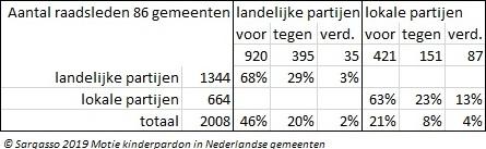 © Sargasso 2019 Motie kinderpardon in Nederlandse gemeenten afb.4