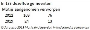 © Sargasso 2019 Motie kinderpardon in Nederlandse gemeenten afb.5