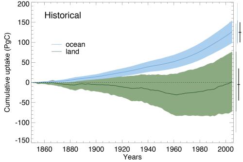 Cumulatieve dpname van CO2 door land (groen) en oceaan (blauw). BronIPCC AR5 WGIHoofdstuk 6