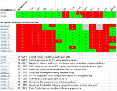 Tabel met stemgedrag over energiebelasting en opslag duurzame energie per politieke partij