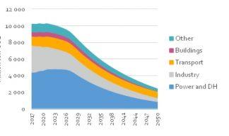 Ontwikkeling CO2 emissies China 2017-2050