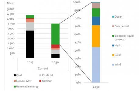 Primaire energievraag China 2017-2050
