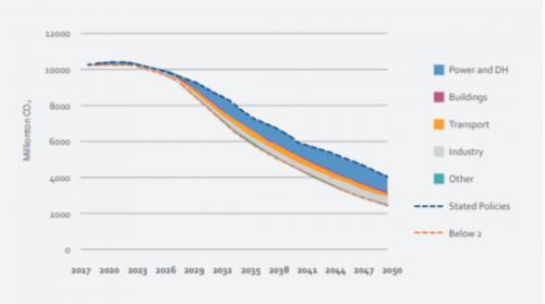 CO2 uitstaat bij standaard beleid vs onder 2 graden scenarion