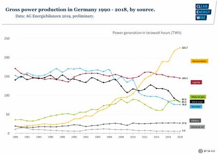 Grafiek ontwikkeling stroomproductie Duitsland