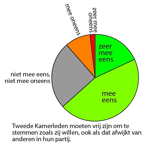 © Stuk Rood Vlees Tom van der Meer Afsplitsing 2