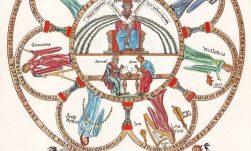 Septem artes liberales uit de Hortus Deliciarum (rond 1180)