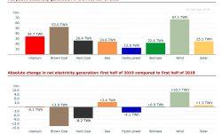 elektriciteitsproductie duitsland 1ste hj 2019