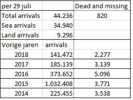 © Sargasso cijfers UNCHR Refugees Operational Portal 29 juli 2019