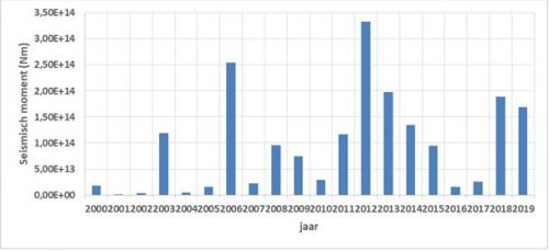 Vrijgekomen aardbevingsenergie per jaar aardbevingen Groningen