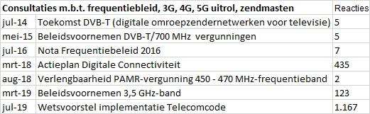 © Sargasso Consultaties m.b.t. frequentiebleid, 3G, 4G, 5G uitrol, zendmasten