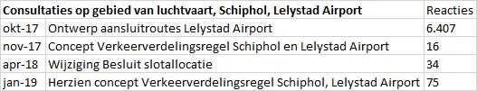© Sargasso Consultaties op gebied van luchtvaart, Schiphol, Lelystad Airport