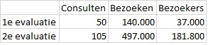 © Sargasso Internetconsultatie cijfers uit eerste evaluaties Bron Rijksoverheid.nl