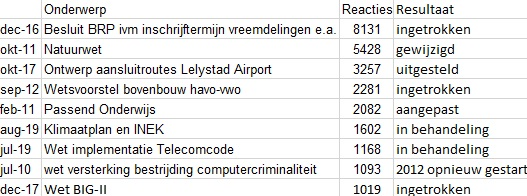 © Sargasso Top negen internetconsultaties naar aantal reacties. Bron Overheid.nl