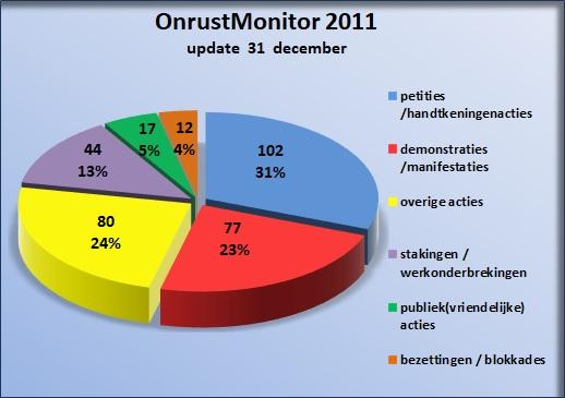 © Sargasso Onrust Monitor 2011