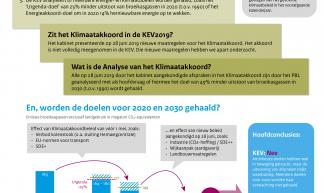 infographic pbl over effect klimaatakkoord op klimaatdoelen 2030