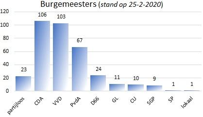 © Sargasso Aantal burgemeesters 2020